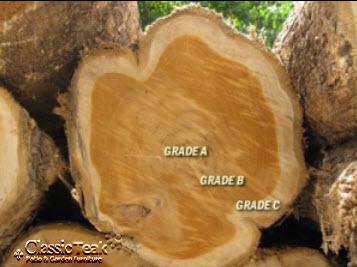 grade a kayu jati